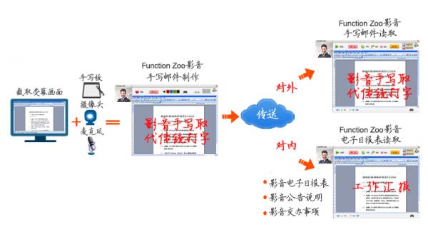 Function-Zoo