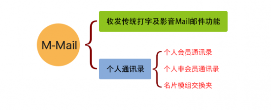 M-Mailp_02